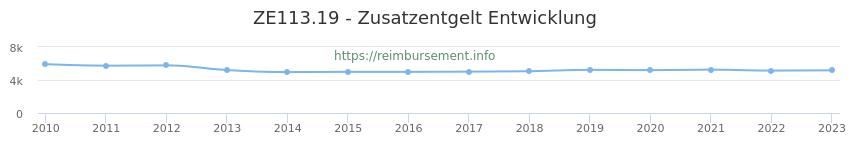 Erstattungsbetrag Historie für das Zusatzentgelt ZE113.19
