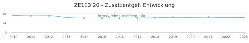 Erstattungsbetrag Historie für das Zusatzentgelt ZE113.20
