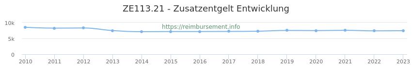 Erstattungsbetrag Historie für das Zusatzentgelt ZE113.21