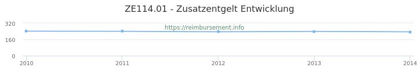 Erstattungsbetrag Historie für das Zusatzentgelt ZE114.01