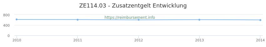 Erstattungsbetrag Historie für das Zusatzentgelt ZE114.03