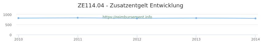Erstattungsbetrag Historie für das Zusatzentgelt ZE114.04