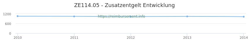 Erstattungsbetrag Historie für das Zusatzentgelt ZE114.05