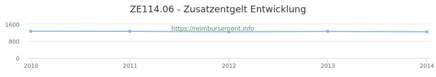 Erstattungsbetrag Historie für das Zusatzentgelt ZE114.06