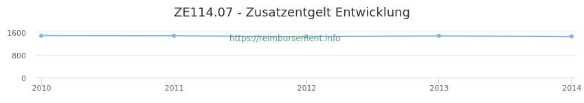 Erstattungsbetrag Historie für das Zusatzentgelt ZE114.07