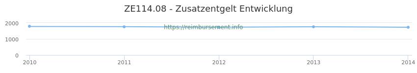 Erstattungsbetrag Historie für das Zusatzentgelt ZE114.08