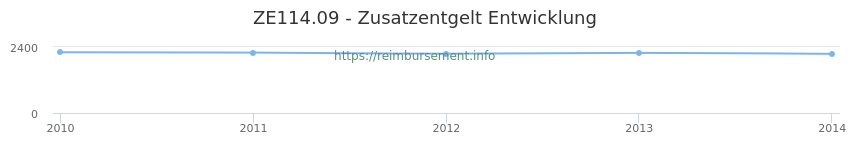 Erstattungsbetrag Historie für das Zusatzentgelt ZE114.09
