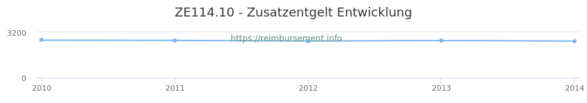 Erstattungsbetrag Historie für das Zusatzentgelt ZE114.10