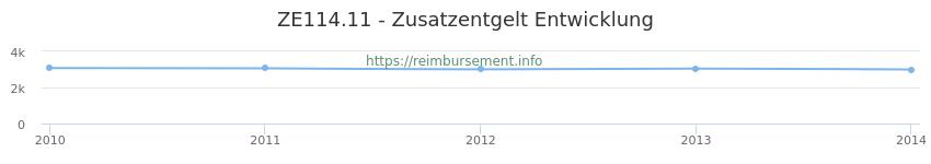 Erstattungsbetrag Historie für das Zusatzentgelt ZE114.11