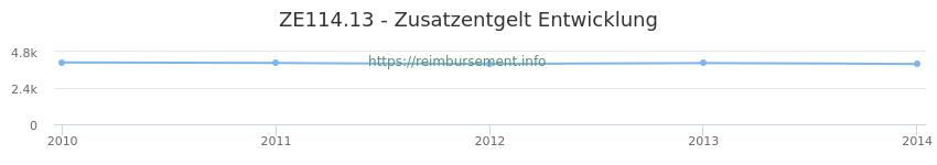 Erstattungsbetrag Historie für das Zusatzentgelt ZE114.13