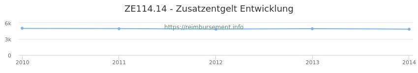 Erstattungsbetrag Historie für das Zusatzentgelt ZE114.14