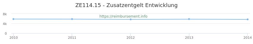 Erstattungsbetrag Historie für das Zusatzentgelt ZE114.15
