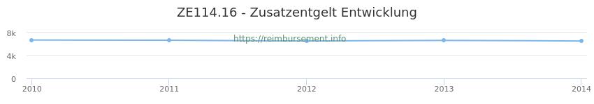 Erstattungsbetrag Historie für das Zusatzentgelt ZE114.16