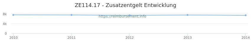 Erstattungsbetrag Historie für das Zusatzentgelt ZE114.17