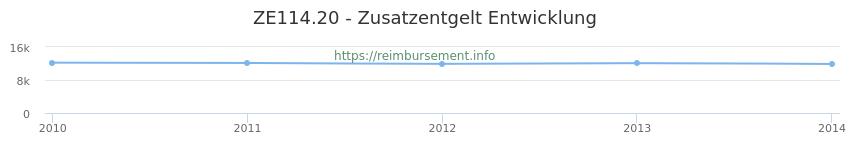 Erstattungsbetrag Historie für das Zusatzentgelt ZE114.20