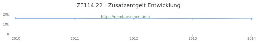 Erstattungsbetrag Historie für das Zusatzentgelt ZE114.22
