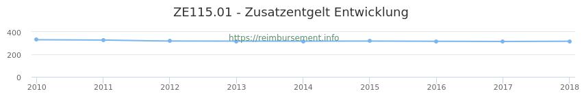 Erstattungsbetrag Historie für das Zusatzentgelt ZE115.01