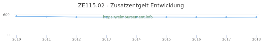 Erstattungsbetrag Historie für das Zusatzentgelt ZE115.02