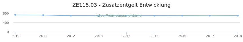 Erstattungsbetrag Historie für das Zusatzentgelt ZE115.03