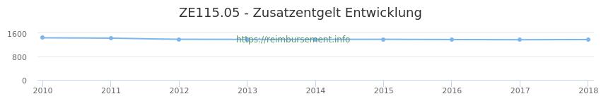 Erstattungsbetrag Historie für das Zusatzentgelt ZE115.05