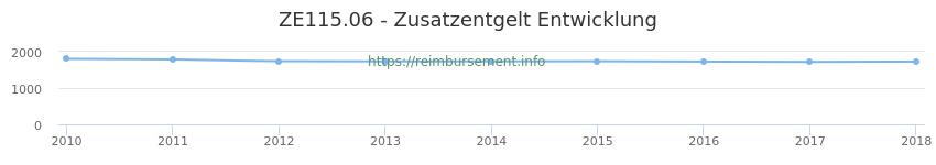 Erstattungsbetrag Historie für das Zusatzentgelt ZE115.06