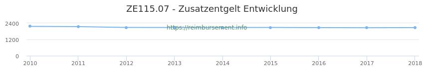 Erstattungsbetrag Historie für das Zusatzentgelt ZE115.07