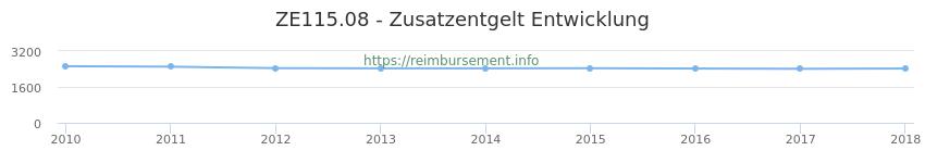 Erstattungsbetrag Historie für das Zusatzentgelt ZE115.08