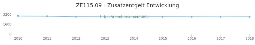 Erstattungsbetrag Historie für das Zusatzentgelt ZE115.09