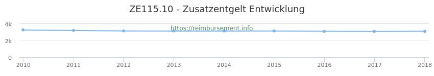 Erstattungsbetrag Historie für das Zusatzentgelt ZE115.10
