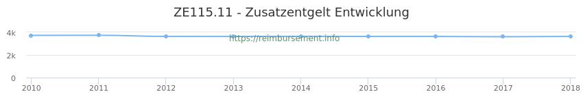 Erstattungsbetrag Historie für das Zusatzentgelt ZE115.11