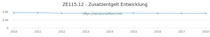 Erstattungsbetrag Historie für das Zusatzentgelt ZE115.12