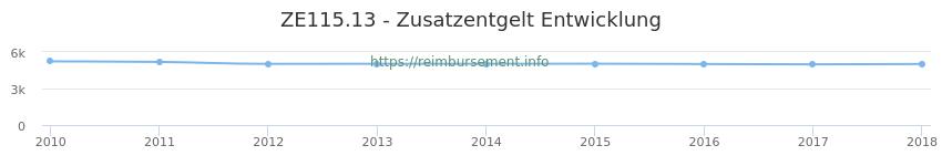Erstattungsbetrag Historie für das Zusatzentgelt ZE115.13