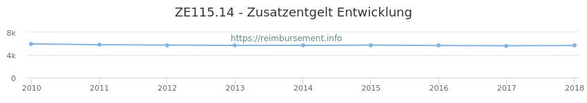 Erstattungsbetrag Historie für das Zusatzentgelt ZE115.14