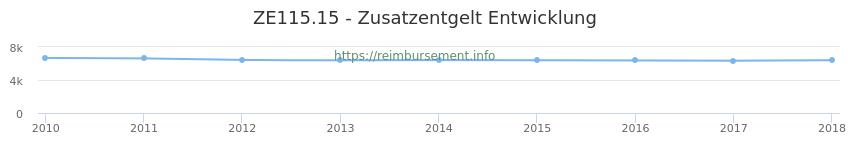 Erstattungsbetrag Historie für das Zusatzentgelt ZE115.15