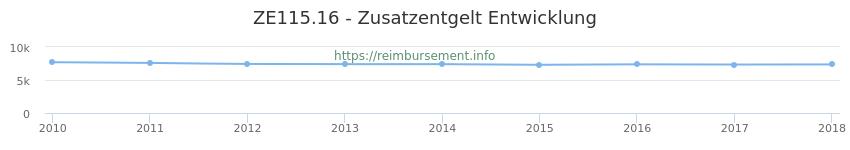 Erstattungsbetrag Historie für das Zusatzentgelt ZE115.16