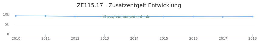 Erstattungsbetrag Historie für das Zusatzentgelt ZE115.17