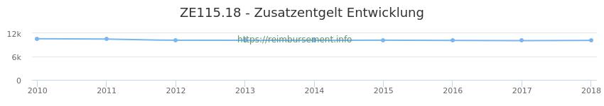 Erstattungsbetrag Historie für das Zusatzentgelt ZE115.18