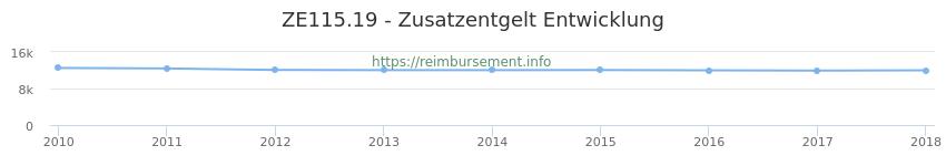 Erstattungsbetrag Historie für das Zusatzentgelt ZE115.19