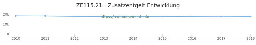 Erstattungsbetrag Historie für das Zusatzentgelt ZE115.21
