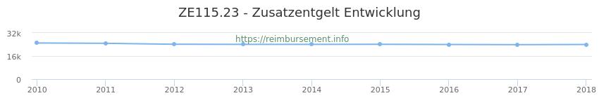 Erstattungsbetrag Historie für das Zusatzentgelt ZE115.23