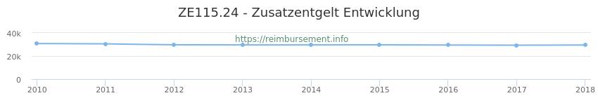 Erstattungsbetrag Historie für das Zusatzentgelt ZE115.24