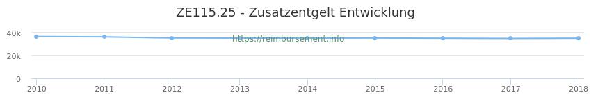 Erstattungsbetrag Historie für das Zusatzentgelt ZE115.25