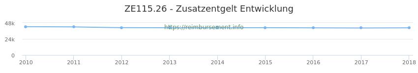 Erstattungsbetrag Historie für das Zusatzentgelt ZE115.26