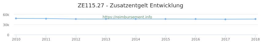Erstattungsbetrag Historie für das Zusatzentgelt ZE115.27