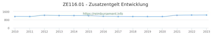 Erstattungsbetrag Historie für das Zusatzentgelt ZE116.01