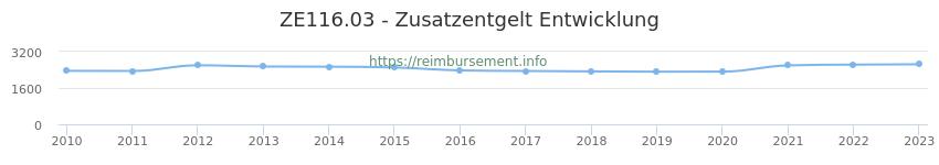 Erstattungsbetrag Historie für das Zusatzentgelt ZE116.03