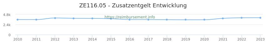 Erstattungsbetrag Historie für das Zusatzentgelt ZE116.05