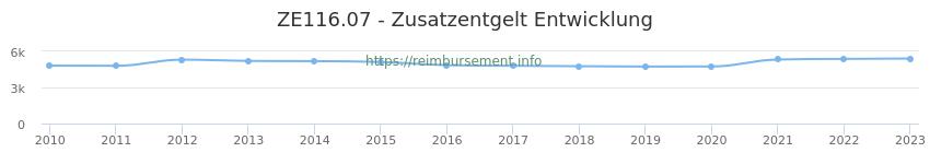 Erstattungsbetrag Historie für das Zusatzentgelt ZE116.07