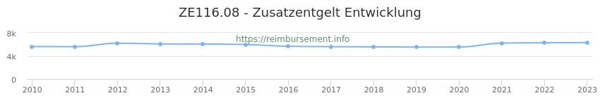 Erstattungsbetrag Historie für das Zusatzentgelt ZE116.08