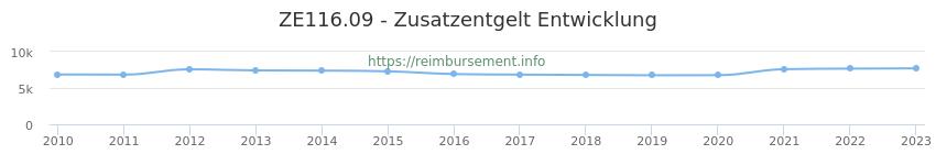 Erstattungsbetrag Historie für das Zusatzentgelt ZE116.09